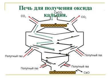 Печь для получения оксида кальция. Попутный газ Попутный газ Попутный газ Поп...