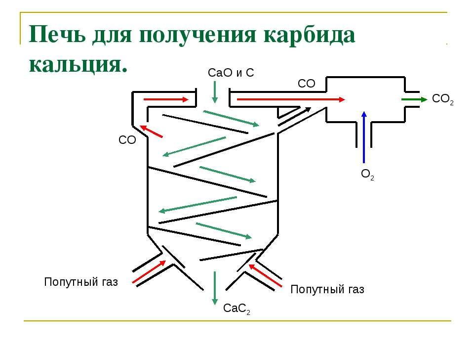 Печь для получения карбида кальция. CaO и С Попутный газ Попутный газ CO CO O...