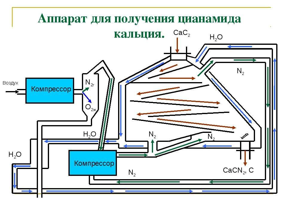 Аппарат для получения цианамида кальция. Компрессор Компрессор Воздух N2г O2ж...