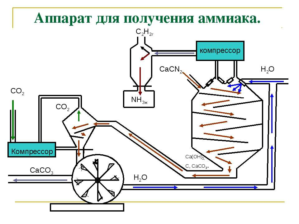 Аппарат для получения аммиака. компрессор Компрессор CO2 CO2 NH3ж C2Н2г СаСN2...