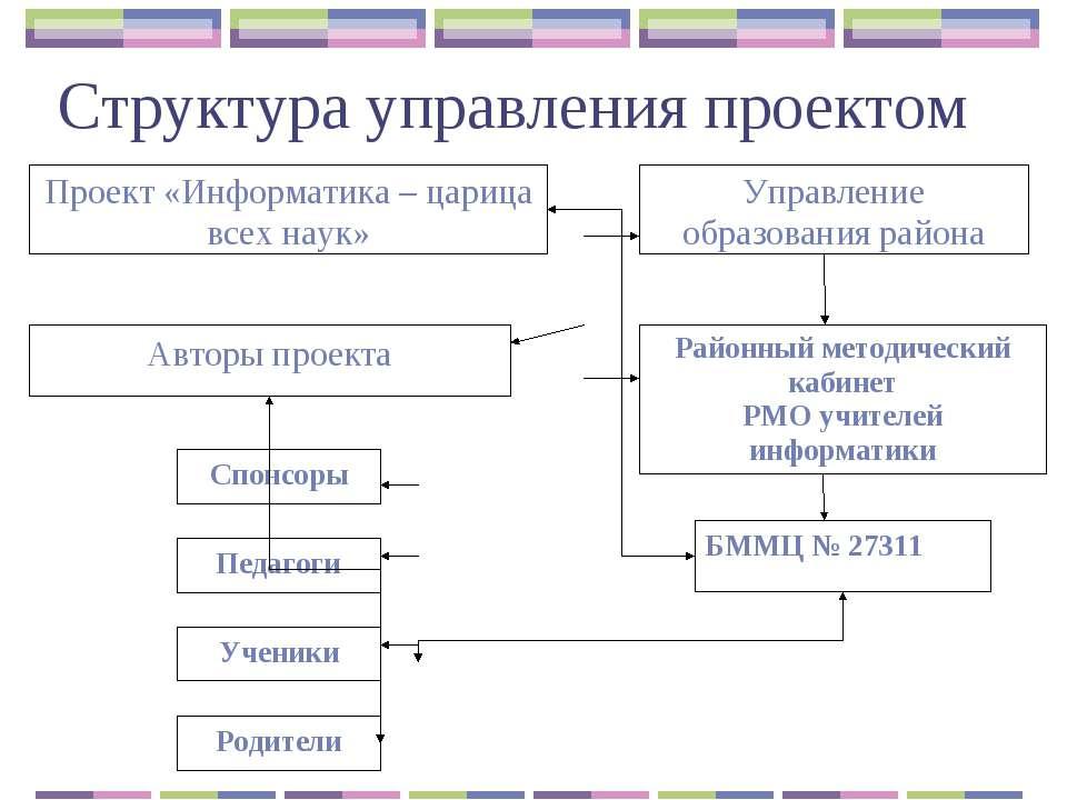 Структура управления проектом