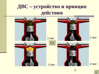 ДВС – устройство и принцип действия 1 такт 3 такт 2 такт 4 такт
