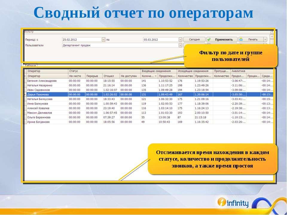 Сводный отчет по операторам