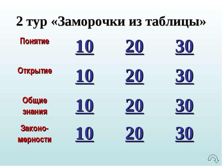 2 тур «Заморочки из таблицы» Понятие 10 20 30 Открытие 10 20 30 Общие знания ...