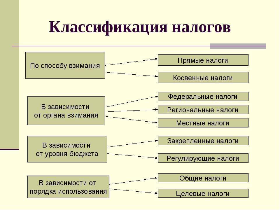 Классификация налогов По способу взимания В зависимости от органа взимания В ...