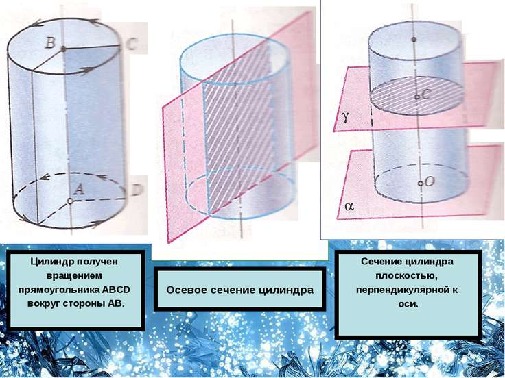 Осевое сечение цилиндра Цилиндр получен вращением прямоугольника ABCD вокруг ...