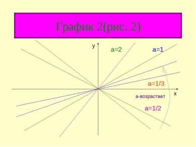 График 2(рис. 2) a=1 a=1/3 а-возрастает y x a=1/2 a=2