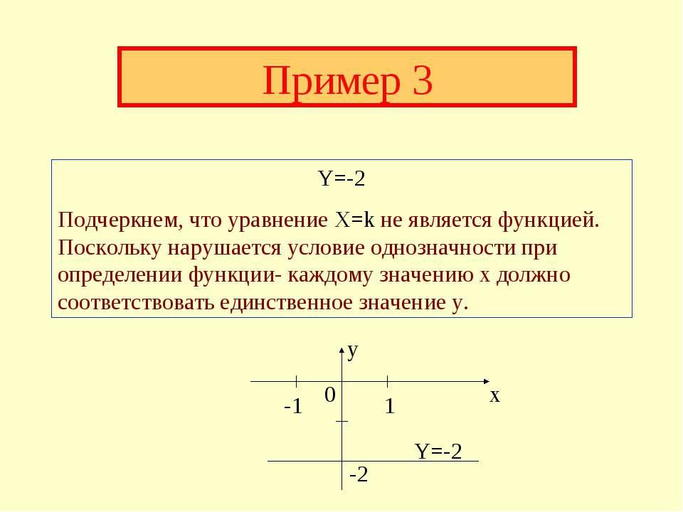 Пример 3 Y=-2 Подчеркнем, что уравнение X=k не является функцией. Поскольку н...