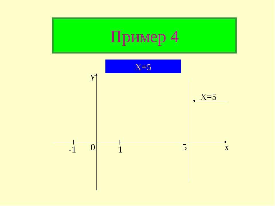 Пример 4 y x -1 1 0 5 X=5 X=5