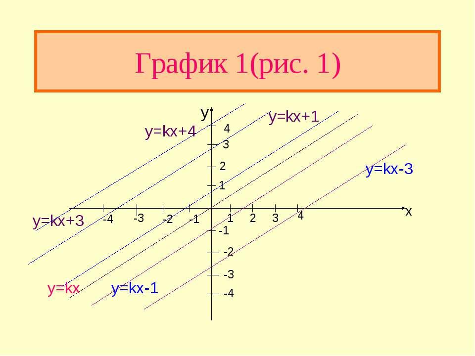 График 1(рис. 1) x -1 -2 -3 -4 4 3 2 1 -1 -2 -3 -4 1 2 3 4 y=kx y=kx+1 y=kx+3...