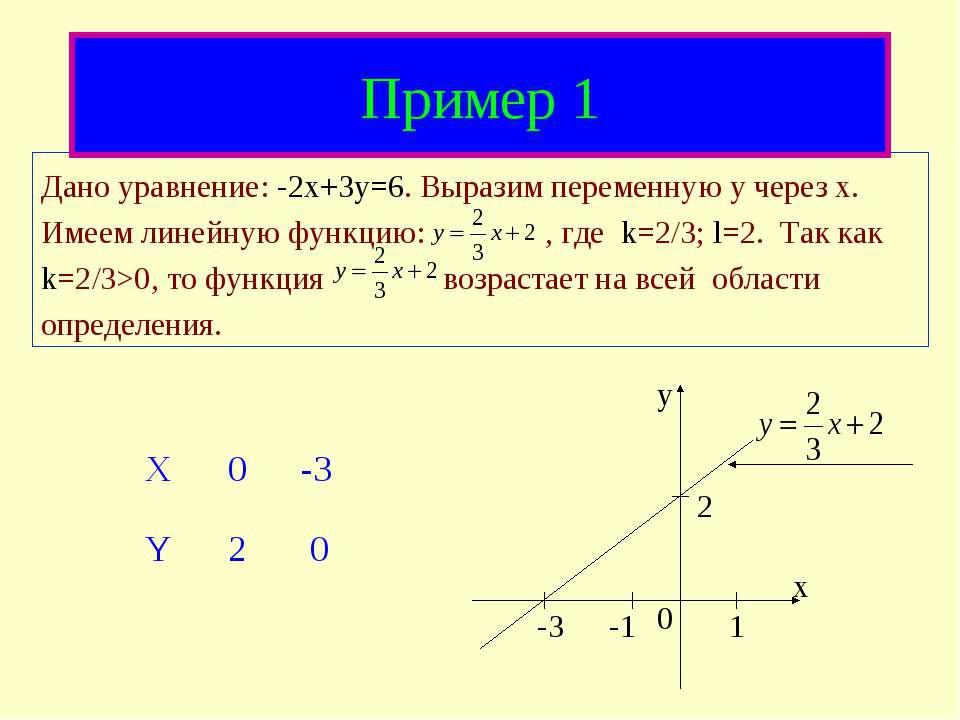 Пример 1 Дано уравнение: -2x+3y=6. Выразим переменную y через x. Имеем линейн...