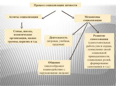 Процесс социализации личности Агенты социализации Общение (многообразное взаи...