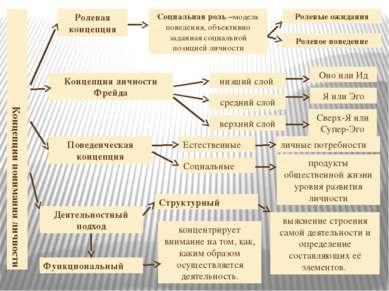 Концепции понимания личности Ролевая концепция Социальная роль –модель поведе...