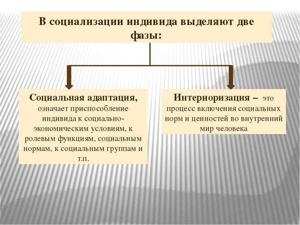Интериоризация – это процесс включения социальных норм и ценностей во внутрен...