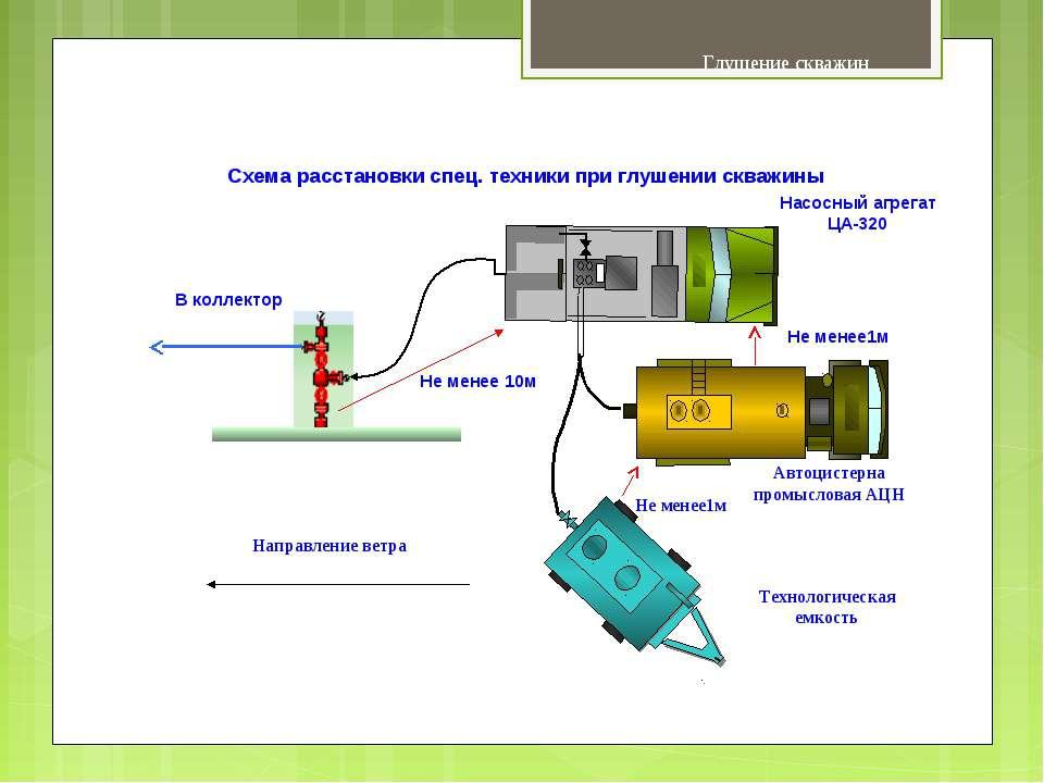 Глушение скважин Насосный агрегат ЦА-320 В коллектор Схема расстановки спец. ...