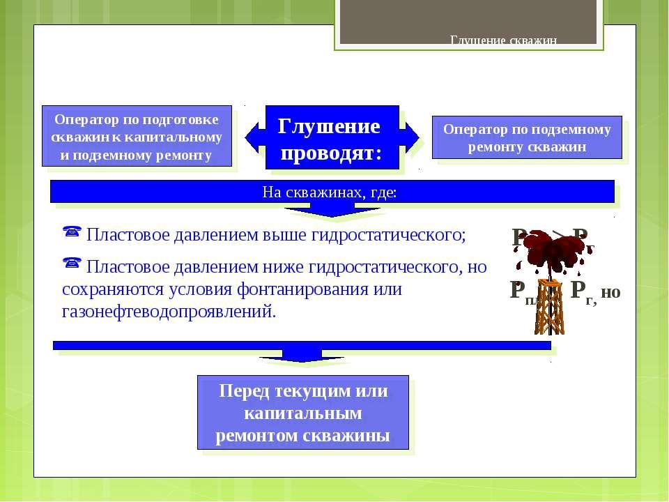 Глушение скважин Основные сведения Оператор по подготовке скважин к капитальн...
