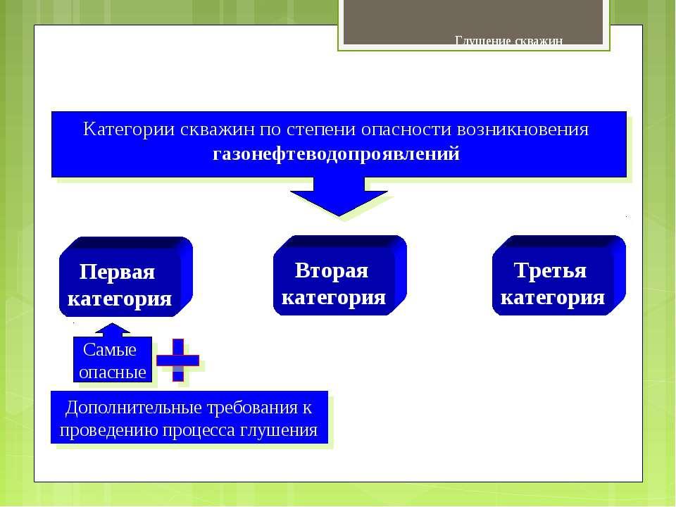 Глушение скважин Основные сведения Категории скважин по степени опасности воз...