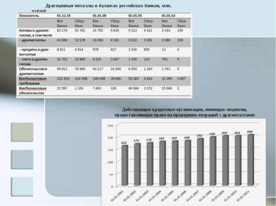 Драгоценные металлы в балансах российских банков, млн. рублей Действующие кре...