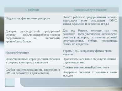 Проблема Возможные пути решения Недостаток финансовых ресурсов Вместоработы с...