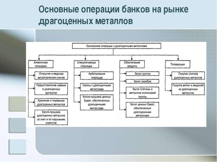 Основные операции банков на рынке драгоценных металлов