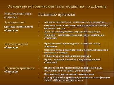 Основные исторические типы общества по Д.Беллу
