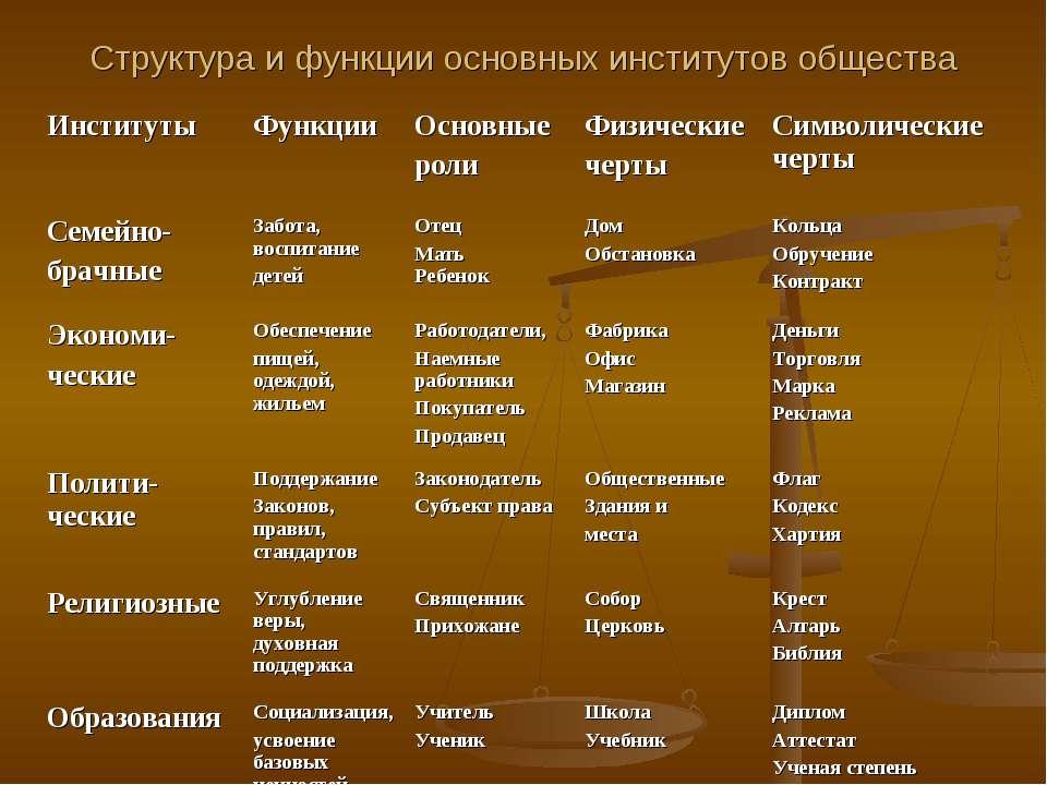 Структура и функции основных институтов общества