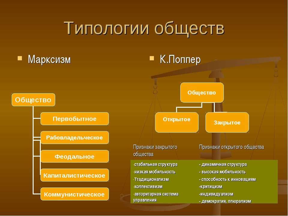 Типологии обществ Марксизм К.Поппер Признаки закрытого общества Признаки откр...