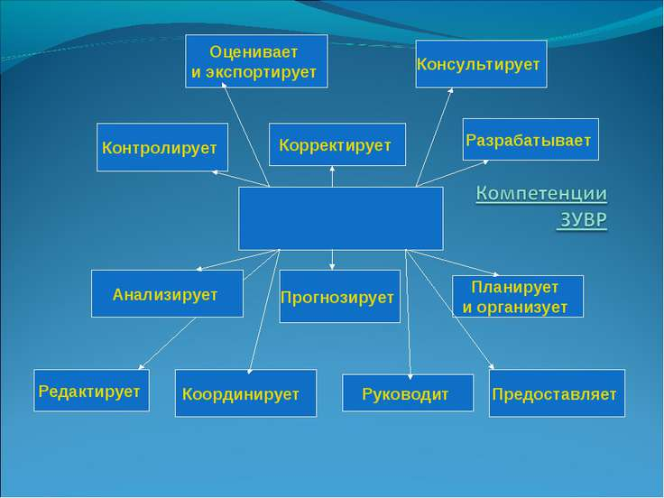 Анализирует Прогнозирует Планирует и организует Контролирует Корректирует Раз...