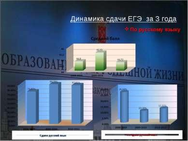 Динамика сдачи ЕГЭ за 3 года По русскому языку