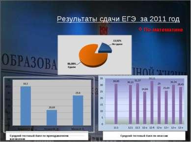 Результаты сдачи ЕГЭ за 2011 год По математике