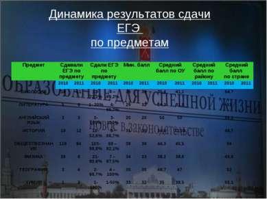 Динамика результатов сдачи ЕГЭ по предметам Предмет Сдавали ЕГЭ по предмету С...