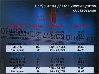 Качество образования по учителям Результаты деятельности Центра образования У...