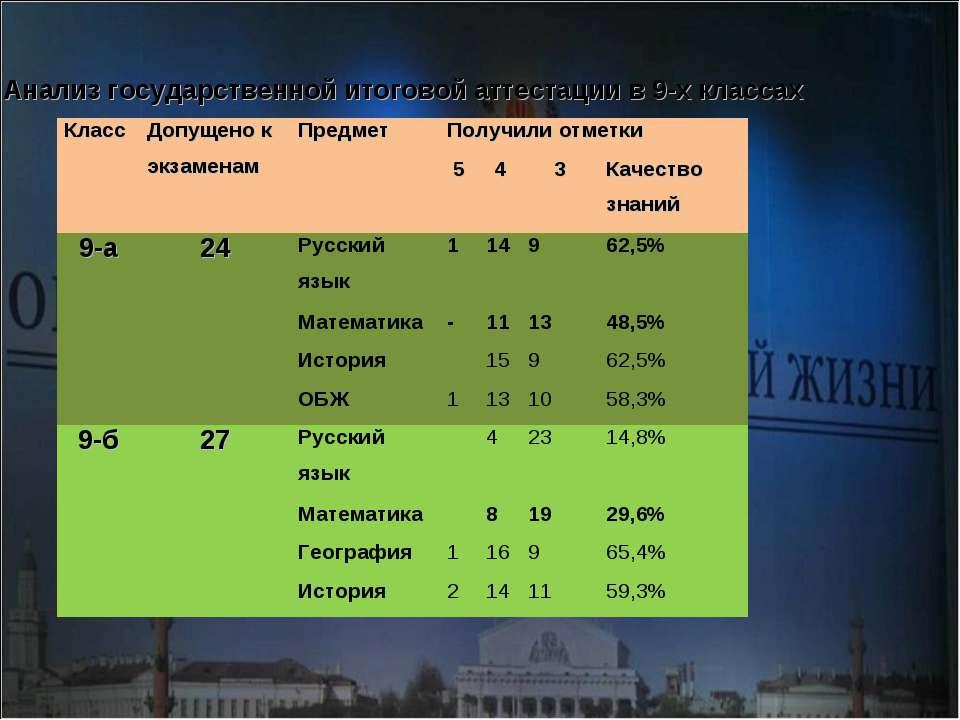 Анализ государственной итоговой аттестации в 9-х классах Класс Допущено к экз...