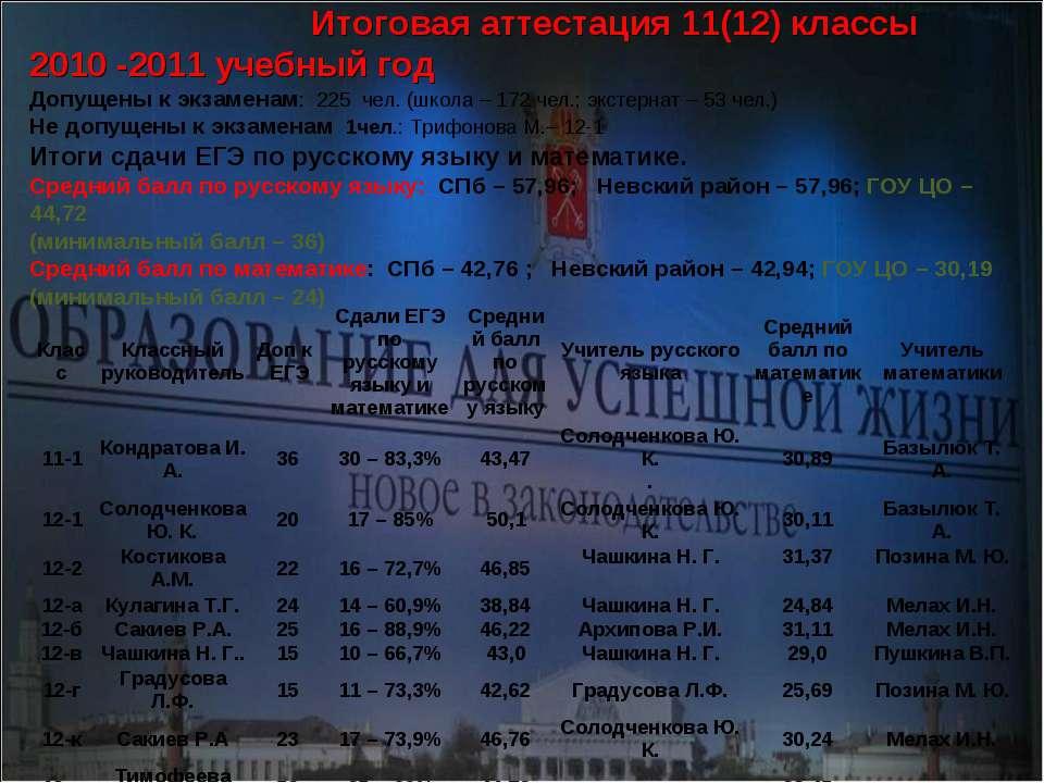 Итоговая аттестация 11(12) классы 2010 -2011 учебный год Допущены к экзаменам...