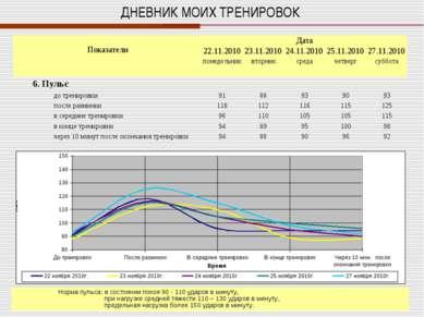 ДНЕВНИК МОИХ ТРЕНИРОВОК Норма пульса: в состоянии покоя 90 - 110 ударов в мин...
