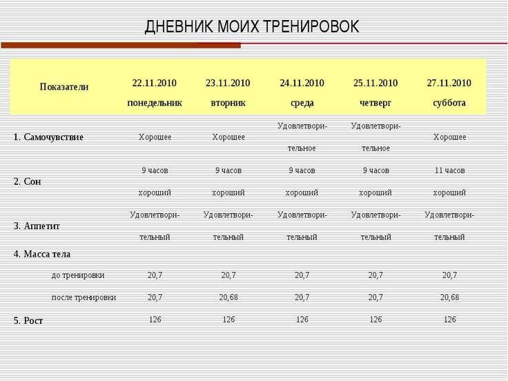 ДНЕВНИК МОИХ ТРЕНИРОВОК Показатели  22.11.2010 23.11.2010 24.11.2010 25.11.2...
