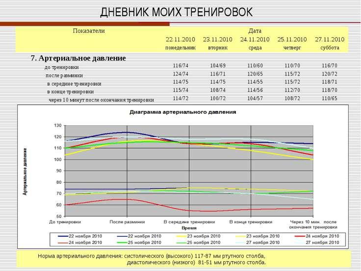 ДНЕВНИК МОИХ ТРЕНИРОВОК Норма артериального давления: систолического (высоког...