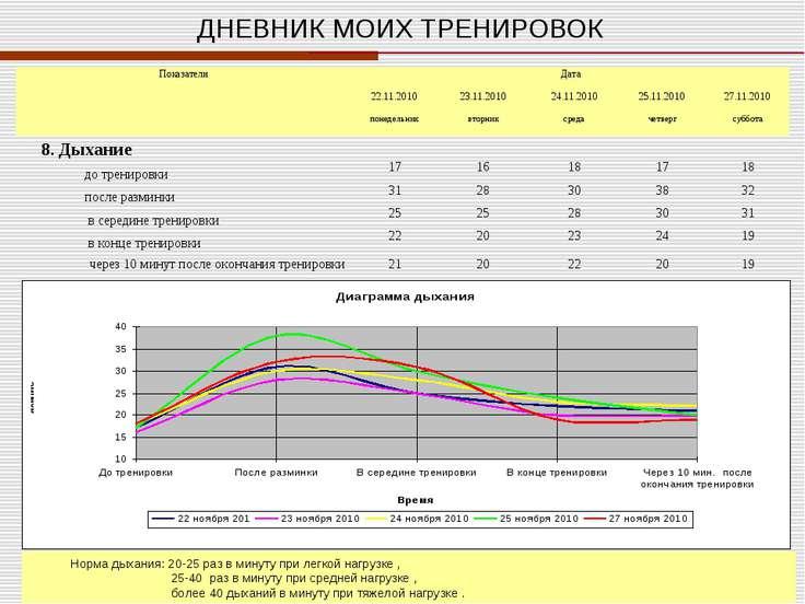 ДНЕВНИК МОИХ ТРЕНИРОВОК Норма дыхания: 20-25 раз в минуту при легкой нагрузке...