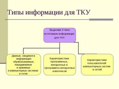 Типы информации для ТКУ