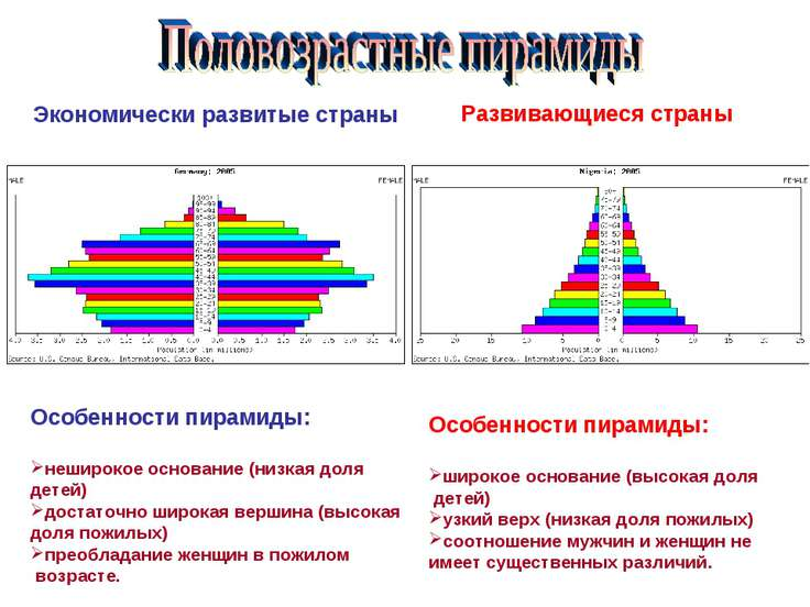 Экономически развитые страны Развивающиеся страны Особенности пирамиды: нешир...