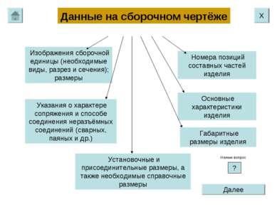 Данные на сборочном чертёже Изображения сборочной единицы (необходимые виды, ...