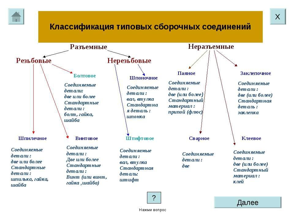 Классификация типовых сборочных соединений Х Далее ? Нажми вопрос Разъемные Н...