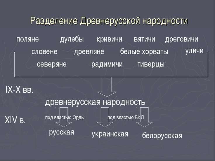 Разделение Древнерусской народности поляне древляне дреговичи радимичи вятичи...
