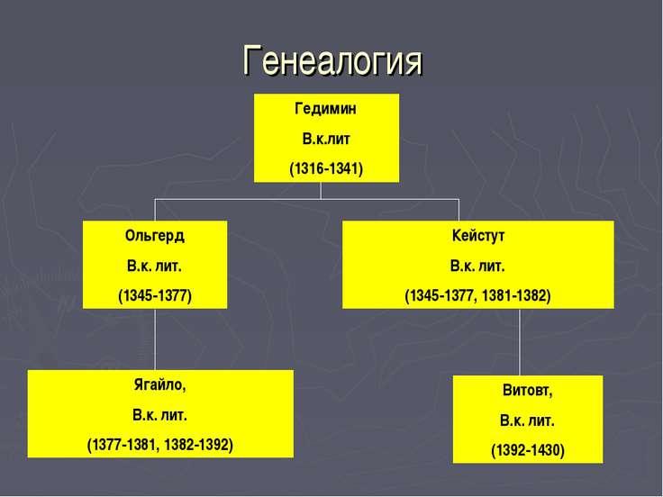 Генеалогия Гедимин В.к.лит (1316-1341) Ольгерд В.к. лит. (1345-1377) Кейстут ...