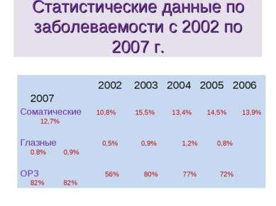 Статистические данные по заболеваемости с 2002 по 2007 г. 2002 2003 2004 2005...