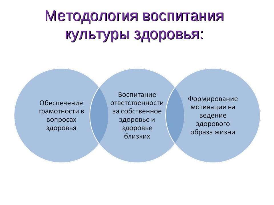 Методология воспитания культуры здоровья: