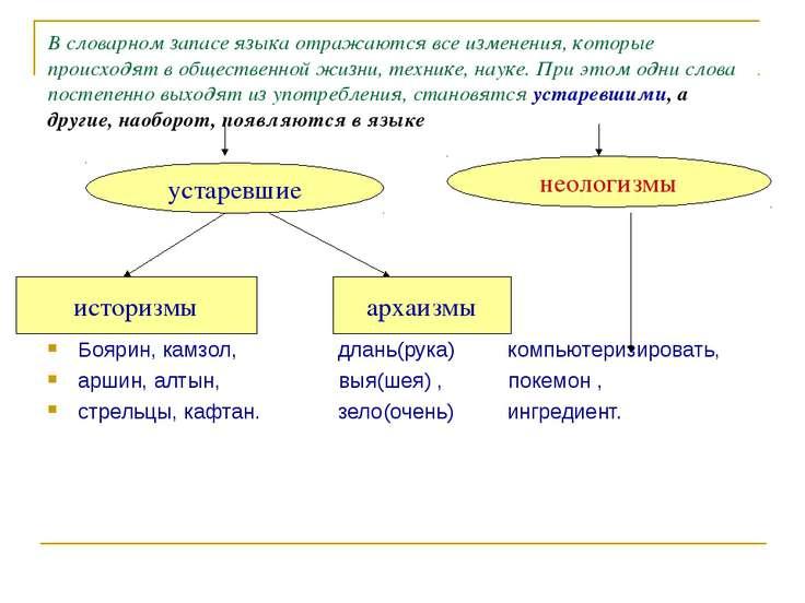 В словарном запасе языка отражаются все изменения, которые происходят в общес...