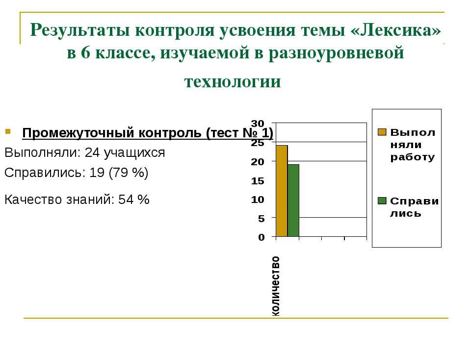 Результаты контроля усвоения темы «Лексика» в 6 классе, изучаемой в разноуров...