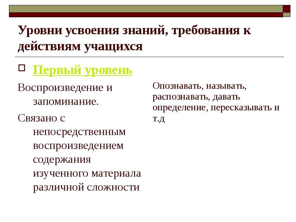 Уровни усвоения знаний, требования к действиям учащихся Первый уровень Воспро...