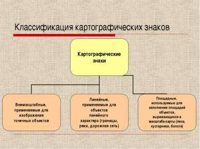 Классификация картографических знаков